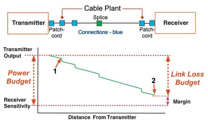 Tính toán công suất đường truyền, khoản cách cho cáp quang